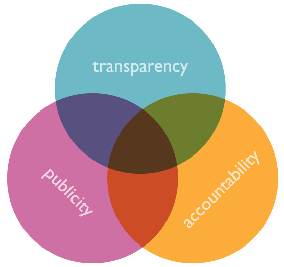 nonprofit transparency Get information on how to balance the needs for transparency and confidentiality by your nonprofit organization.