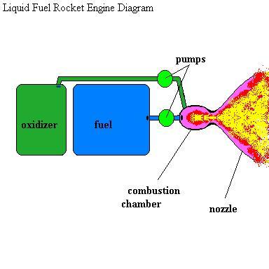 rocket booster diagram rocket engine diagram #7