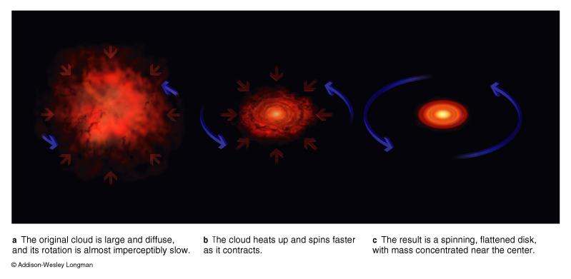 solar system formation animation - photo #44