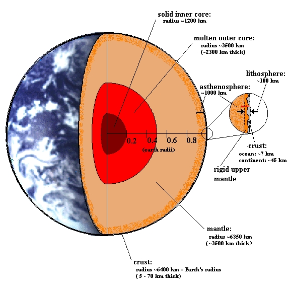 an analysis of the internal structure of the earth These waves contain vital information about the internal structure of the earth as seismic waves pass through the earth, they are refracted, or bent, like rays of light bend when they pass though a glass prism.