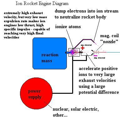 Tremendous Rocket Engine Diagrams Wiring Digital Resources Cettecompassionincorg
